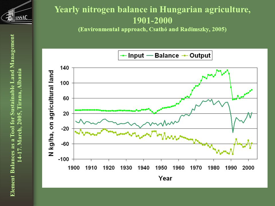 Element Balances as a Tool for Sustainable Land Management 14-17.