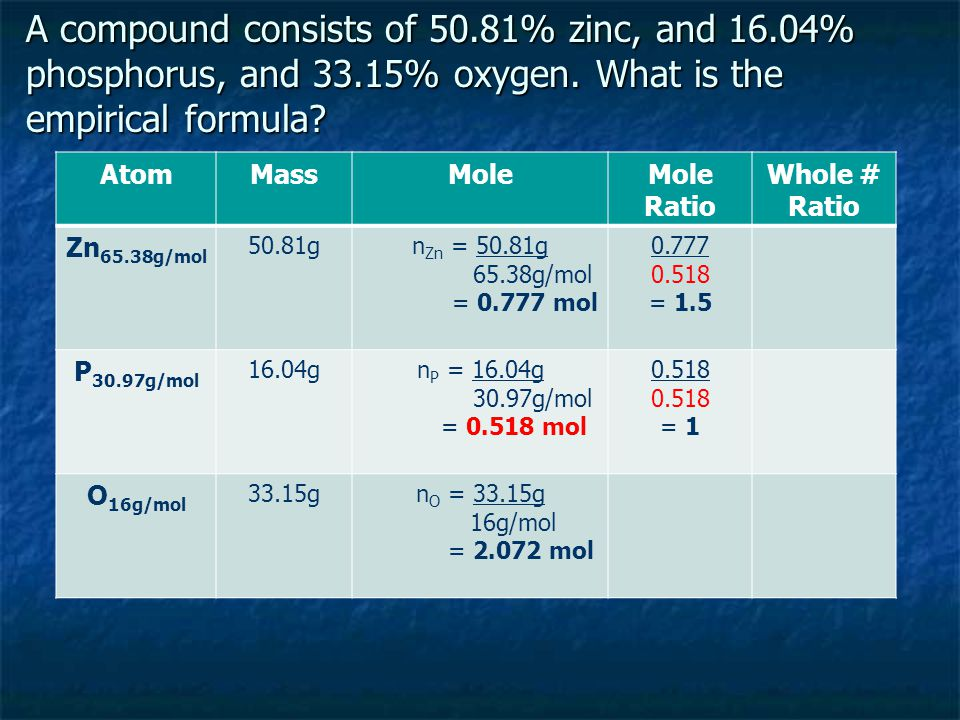 A compound consists of 50.81% zinc, and 16.04% phosphorus, and 33.15% oxygen. What is the empirical formula? AtomMassMoleMole Ratio Whole # Ratio Zn 6