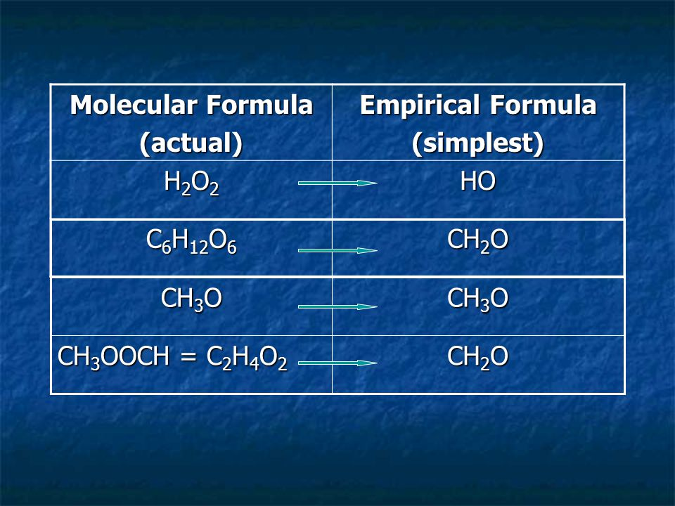 Example 1: Find the molecular formula for a compound whose molar mass is ~124.06 g/mol and empirical formula is CH 2 O 3.