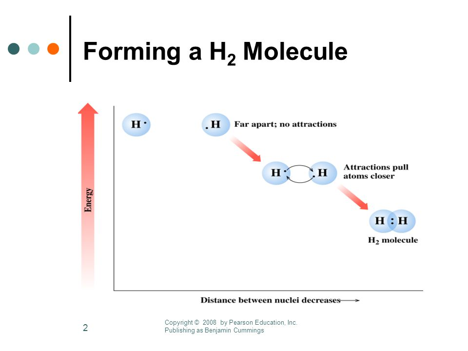 2 Forming a H 2 Molecule Copyright © 2008 by Pearson Education, Inc.