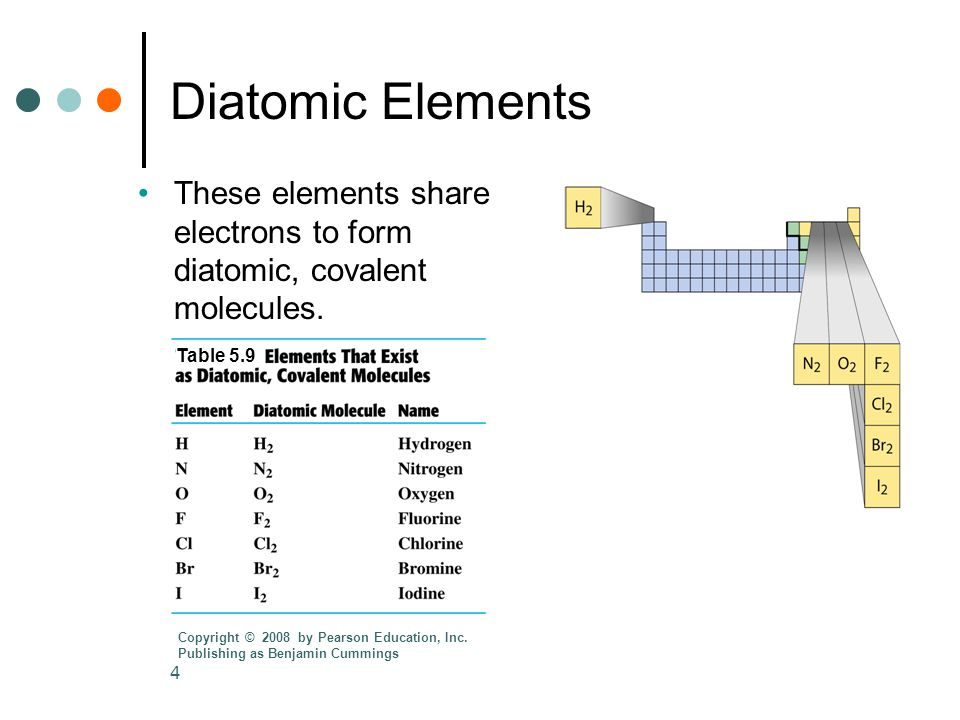 4 Diatomic Elements These elements share electrons to form diatomic, covalent molecules.