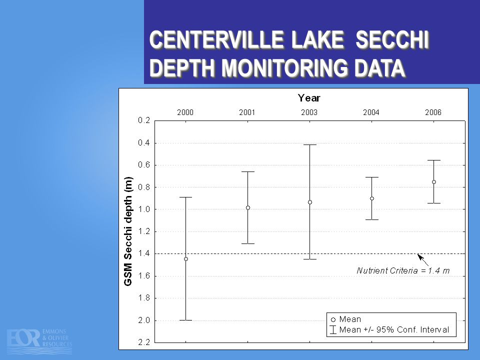 CENTERVILLE LAKE SECCHI DEPTH MONITORING DATA