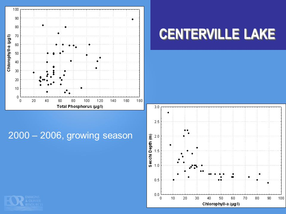 CENTERVILLE LAKE 2000 – 2006, growing season