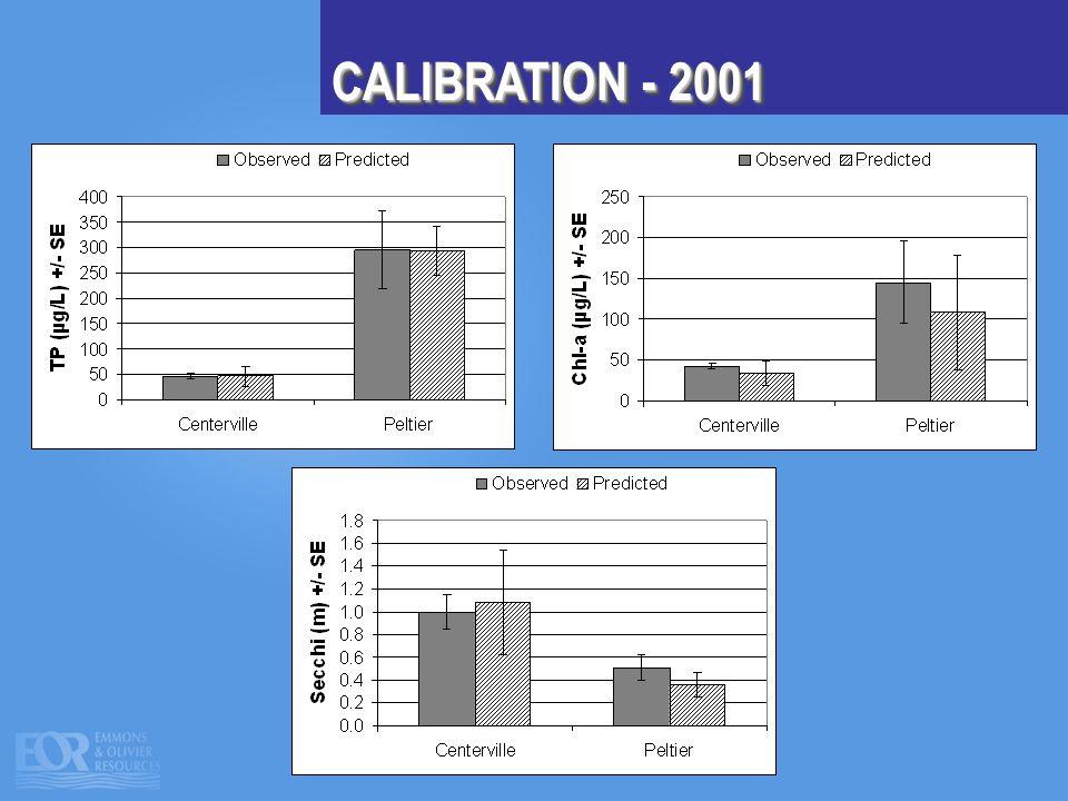 CALIBRATION - 2001