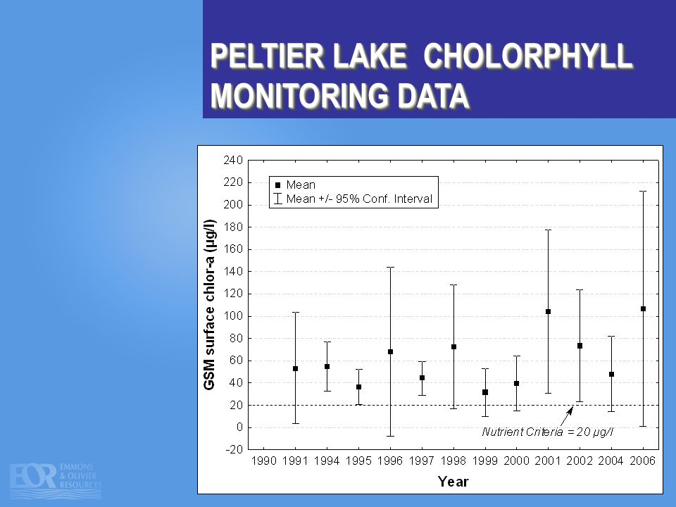 PELTIER LAKE CHOLORPHYLL MONITORING DATA
