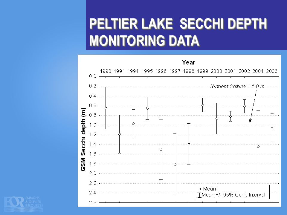 PELTIER LAKE SECCHI DEPTH MONITORING DATA