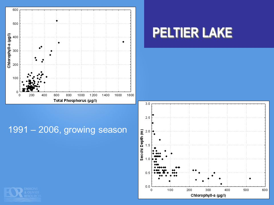 PELTIER LAKE 1991 – 2006, growing season