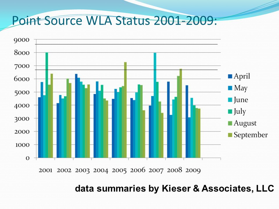 Status The PS have met their WLA.PS P loading reported online, year round.
