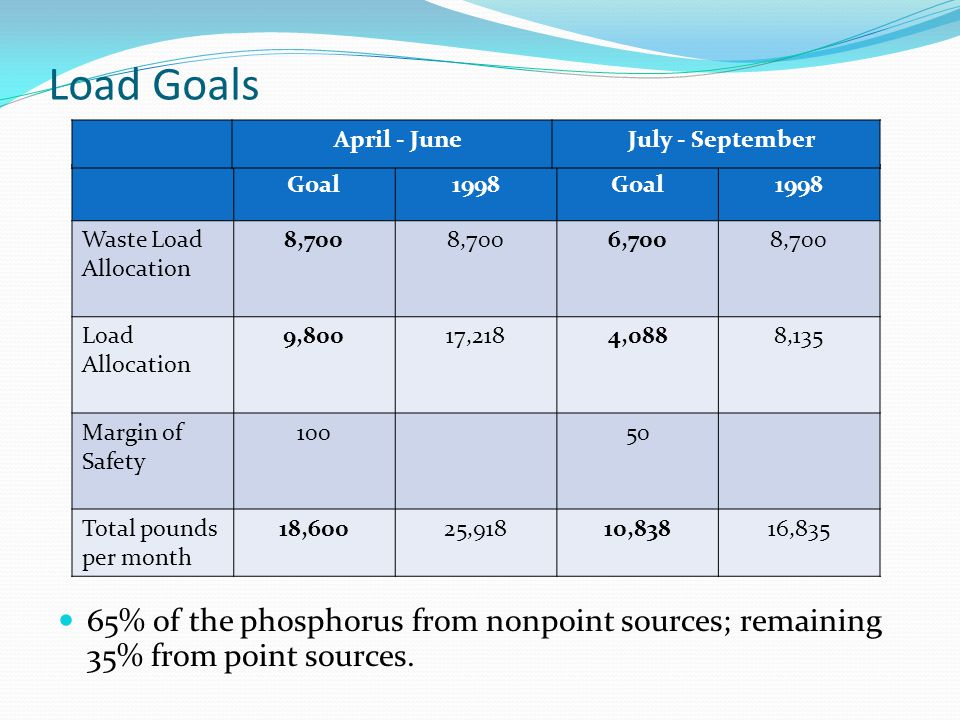 "TMDL Lake Goals – during the ""growing season"" Water Quality Indicators 1998 Conditions Goals *By 2012 Total phosphorus 96 ug/L60 ug/L* Chlorophyll a67"