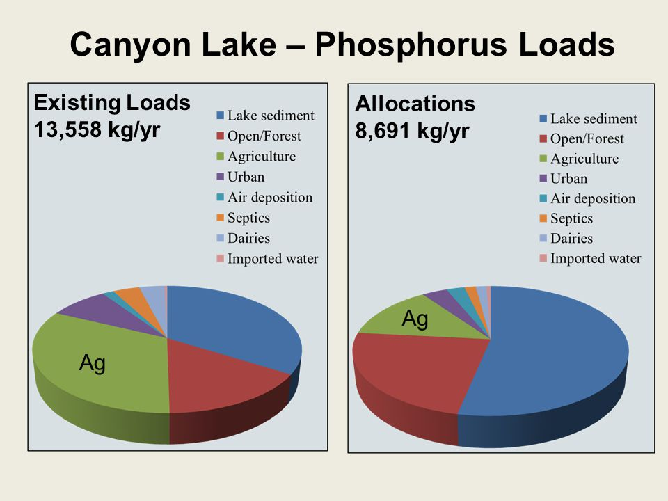 Allocations 8,691 kg/yr Canyon Lake – Phosphorus Loads Existing Loads 13,558 kg/yr Ag