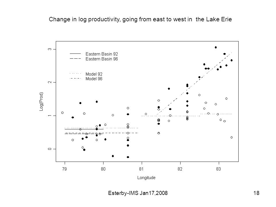 Esterby-IMS Jan17,200818 Change in log productivity, going from east to west in the Lake Erie