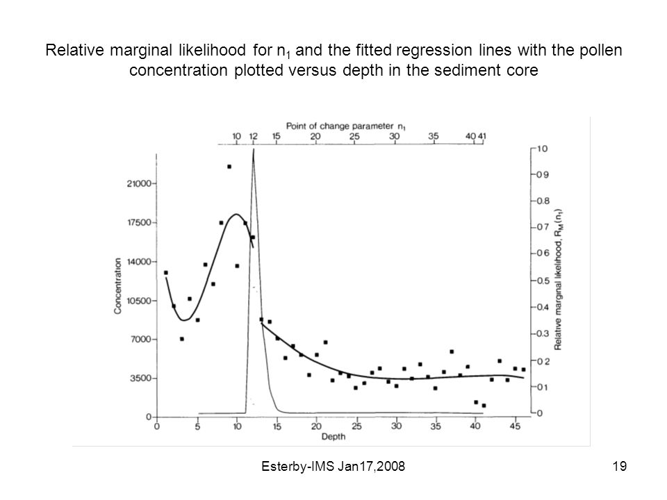Esterby-IMS Jan17,200819 Relative marginal likelihood for n 1 and the fitted regression lines with the pollen concentration plotted versus depth in the sediment core