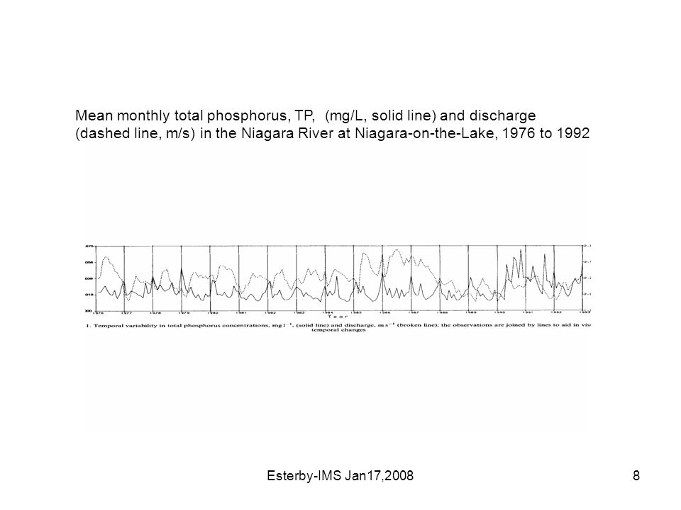 Esterby-IMS Jan17,20088 Mean monthly total phosphorus, TP, (mg/L, solid line) and discharge (dashed line, m/s) in the Niagara River at Niagara-on-the-Lake, 1976 to 1992