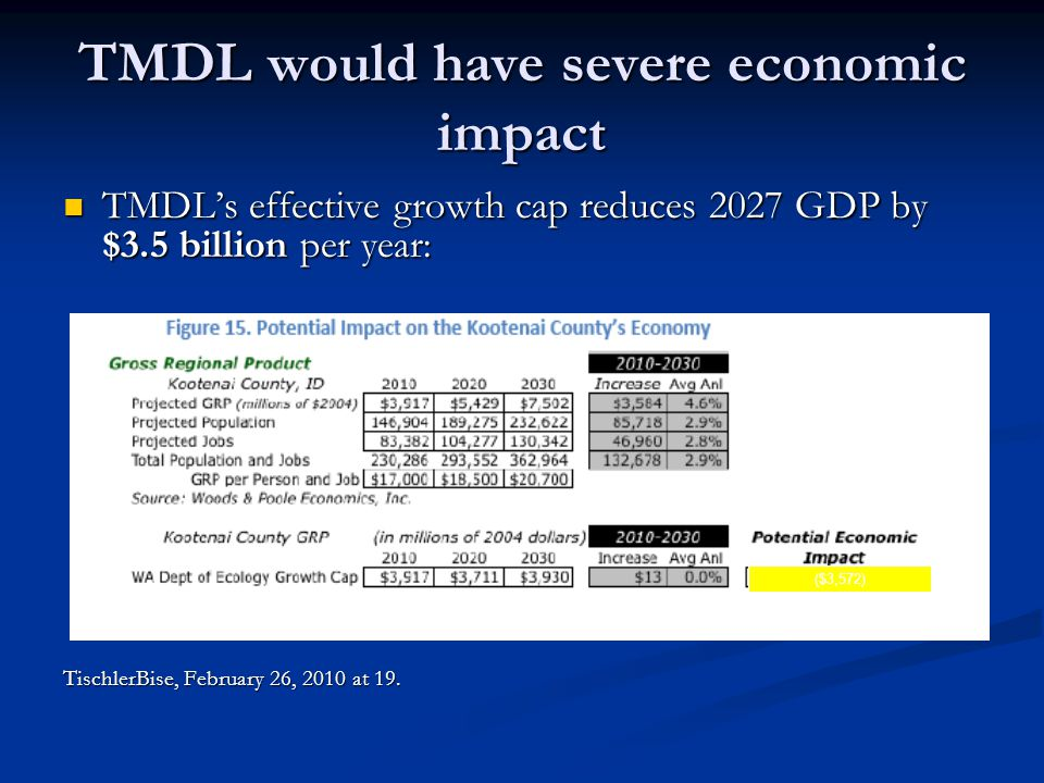 TMDL would have severe economic impact TMDL's effective growth cap reduces 2027 GDP by $3.5 billion per year: TMDL's effective growth cap reduces 2027 GDP by $3.5 billion per year: TischlerBise, February 26, 2010 at 19.
