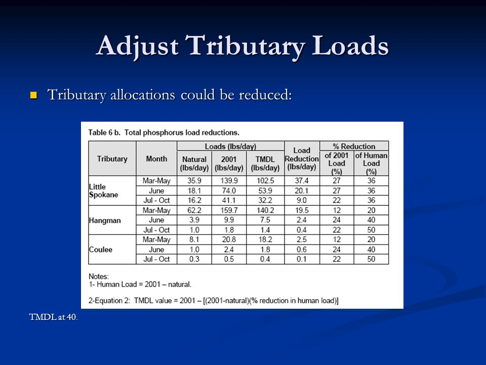 Adjust Tributary Loads Tributary allocations could be reduced: Tributary allocations could be reduced: TMDL at 40.