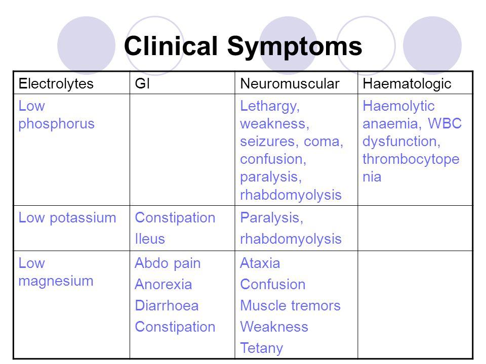 Clinical Symptoms ElectrolytesGINeuromuscularHaematologic Low phosphorus Lethargy, weakness, seizures, coma, confusion, paralysis, rhabdomyolysis Haemolytic anaemia, WBC dysfunction, thrombocytope nia Low potassiumConstipation Ileus Paralysis, rhabdomyolysis Low magnesium Abdo pain Anorexia Diarrhoea Constipation Ataxia Confusion Muscle tremors Weakness Tetany