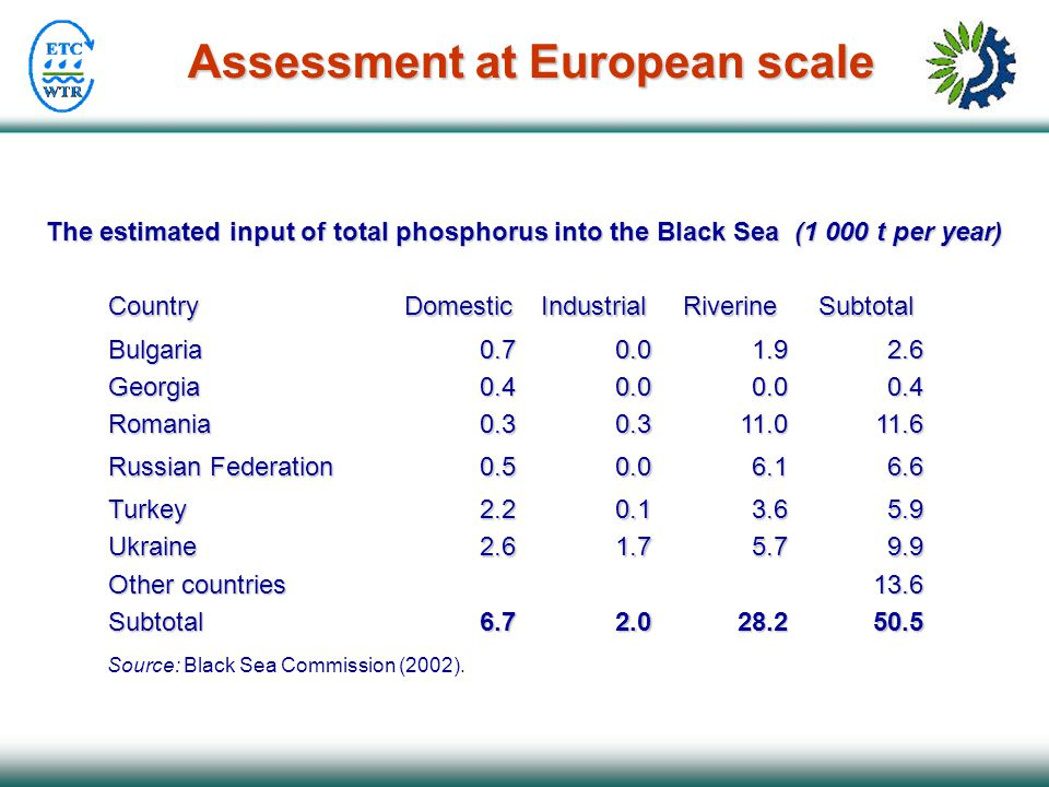 Assessment at European scale The estimated input of total phosphorus into the Black Sea (1 000 t per year) Source: Black Sea Commission (2002).