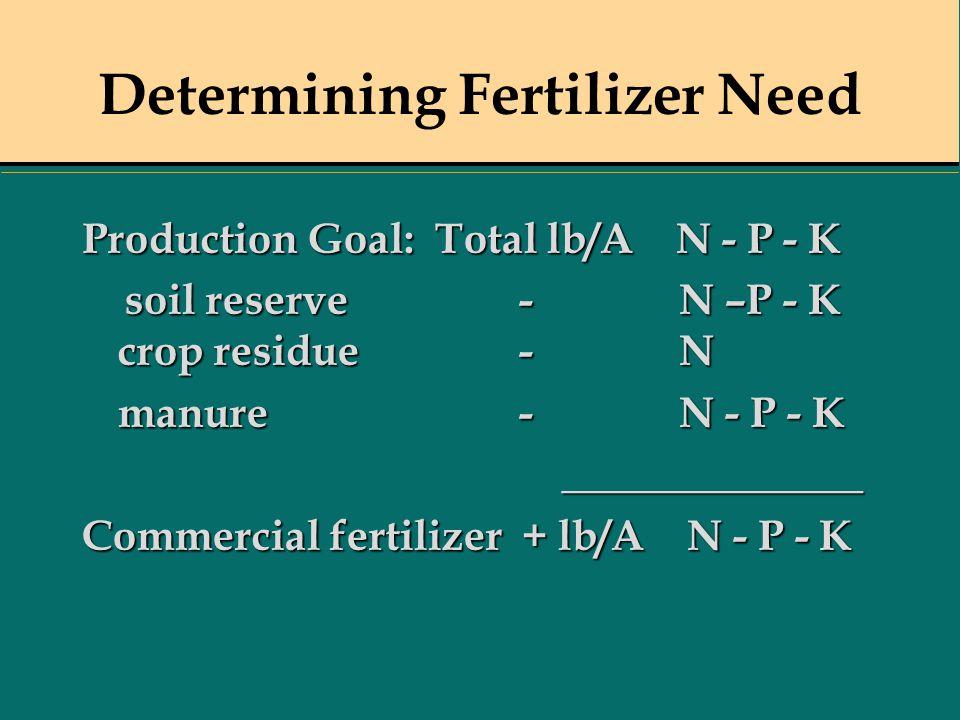 Determining Fertilizer Need Production Goal: Total lb/A N - P - K soil reserve - N –P - K crop residue - N soil reserve - N –P - K crop residue - N ma