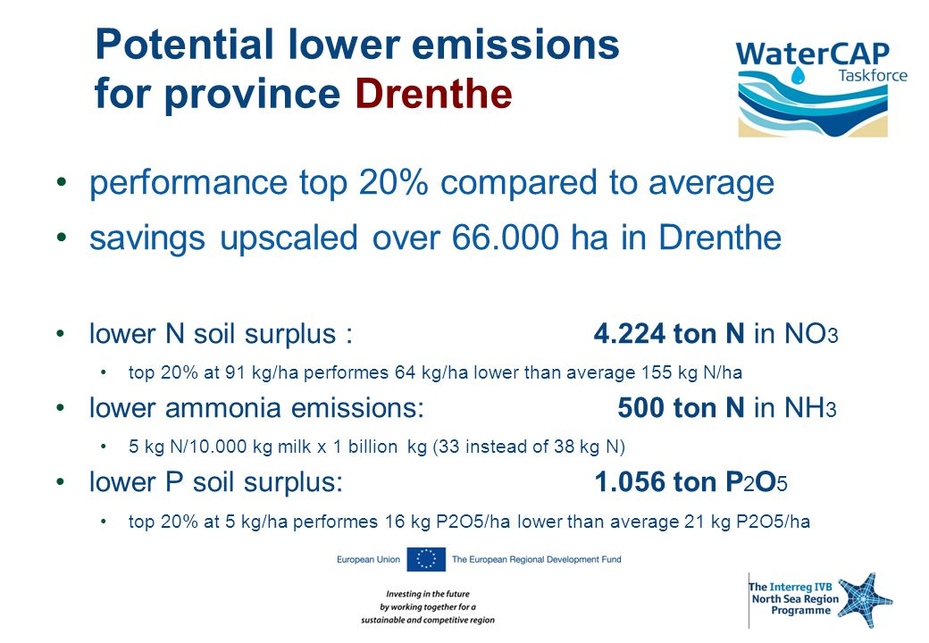 Potential lower emissions for province Drenthe performance top 20% compared to average savings upscaled over 66.000 ha in Drenthe lower N soil surplus : 4.224 ton N in NO 3 top 20% at 91 kg/ha performes 64 kg/ha lower than average 155 kg N/ha lower ammonia emissions: 500 ton N in NH 3 5 kg N/10.000 kg milk x 1 billion kg (33 instead of 38 kg N) lower P soil surplus: 1.056 ton P 2 O 5 top 20% at 5 kg/ha performes 16 kg P2O5/ha lower than average 21 kg P2O5/ha