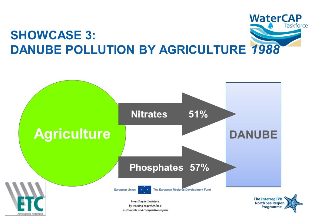 SHOWCASE 3: DANUBE POLLUTION BY AGRICULTURE 1988 Agriculture DANUBE Nitrates 51% Phosphates 57%