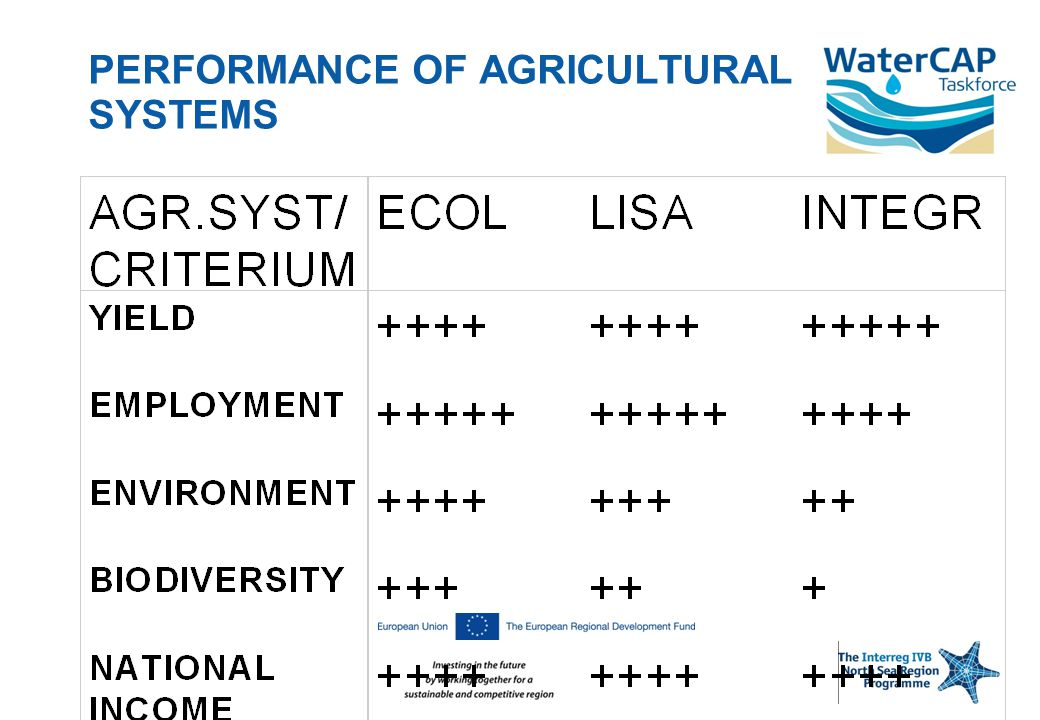 PERFORMANCE OF AGRICULTURAL SYSTEMS