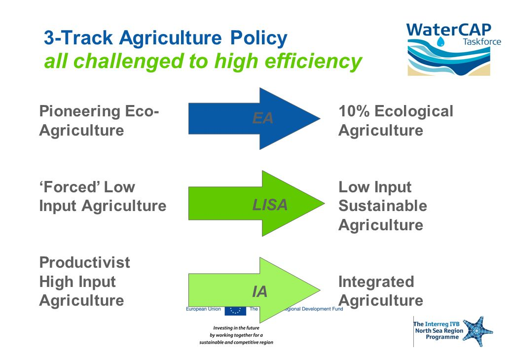 3-Track Agriculture Policy all challenged to high efficiency Pioneering Eco- Agriculture 'Forced' Low Input Agriculture Productivist High Input Agriculture 10% Ecological Agriculture Low Input Sustainable Agriculture Integrated Agriculture EA LISA IA