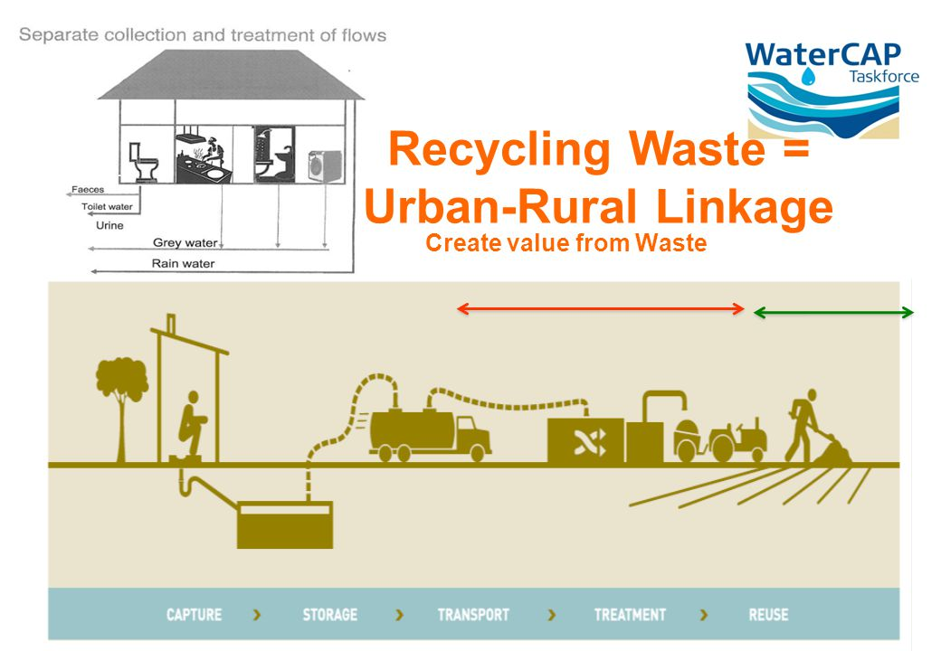 Create value from Waste Recycling Waste = Urban-Rural Linkage