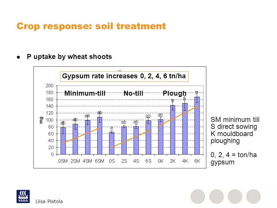 Liisa Pietola Crop response: soil treatment P uptake by wheat shoots SM minimum till S direct sowing K mouldboard ploughing 0, 2, 4 = ton/ha gypsum Gy