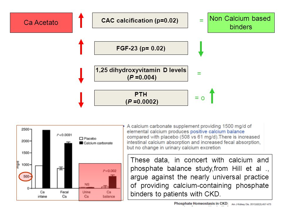 Hyperphosphataemia in chronic kidney disease Calcium based phosphate binders: a case for change March 2013 NICE clinical guideline 157