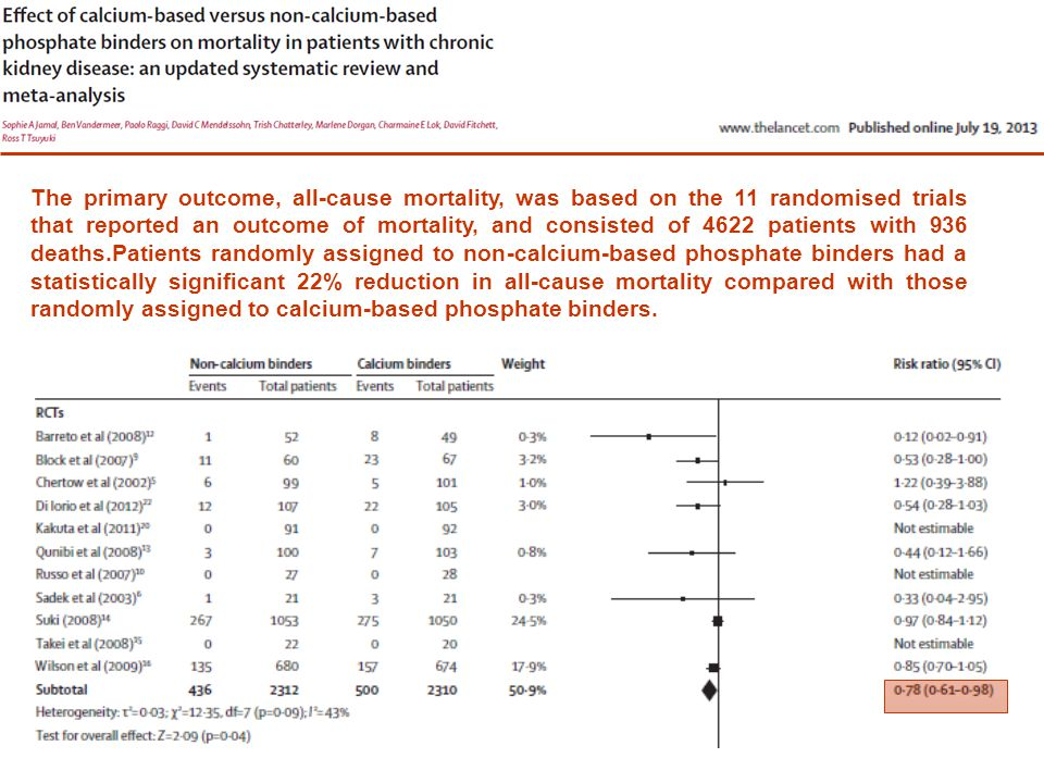 The reduction in vascular calcification in patients assigned to non-calcium- based phosphate binders vs those assigned to calcium binders was statistically significant when we analysed data from the longest follow-up point for each study (mean diff erence in Agatston score −95·26, 95% CI −146·68 to −43·84) We suggest that the first-line therapy for phosphate lowering should be non-calcium- based binders — specifically sevelamer or lanthanum.