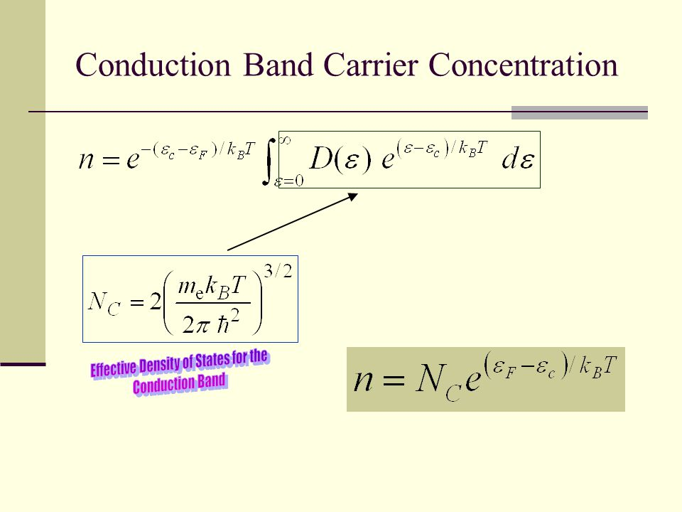 Conduction Band Carrier Concentration