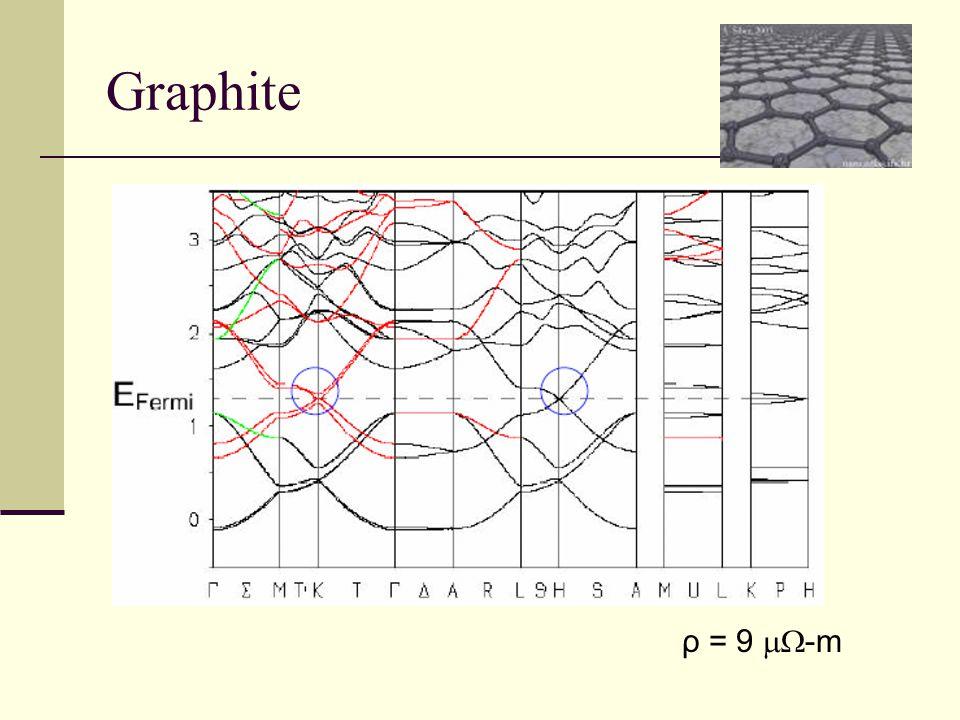 Graphite ρ = 9  -m