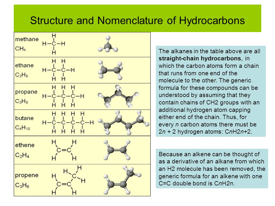Structure and Nomenclature of Hydrocarbons The alkanes in the table above are all straight-chain hydrocarbons, in which the carbon atoms form a chain