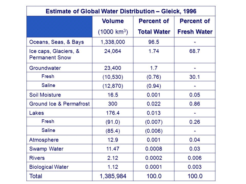 One estimate of global water distribution: Estimate of Global Water Distribution – Gleick, 1996 Volume (1000 km 3 ) Percent of Total Water Percent of Fresh Water Oceans, Seas, & Bays 1,338,00096.5- Ice caps, Glaciers, & Permanent Snow 24,0641.7468.7 Groundwater23,4001.7- Fresh(10,530)(0.76)30.1 Saline(12,870)(0.94)- Soil Moisture 16.50.0010.05 Ground Ice & Permafrost 3000.0220.86 Lakes176.40.013- Fresh(91.0)(0.007)0.26 Saline(85.4)(0.006)- Atmosphere12.90.0010.04 Swamp Water 11.470.00080.03 Rivers2.120.00020.006 Biological Water 1.120.00010.003 Total1,385,984100.0100.0