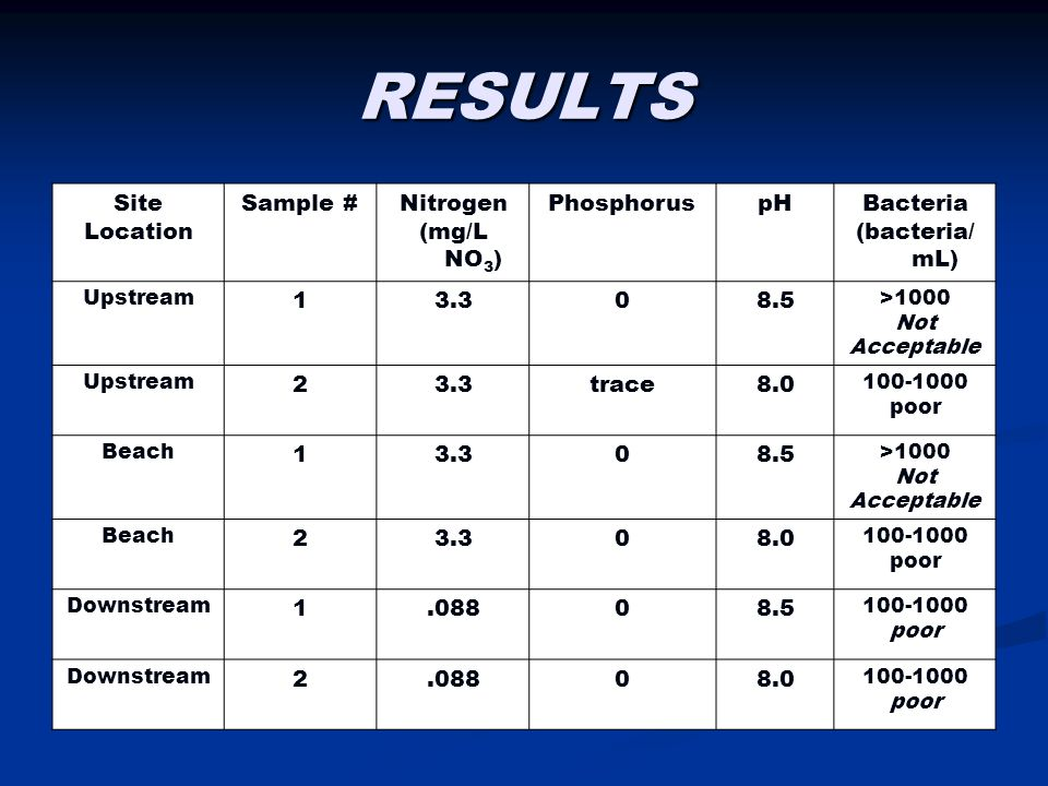 RESULTS Site Location Sample #Nitrogen (mg/L NO 3 ) PhosphoruspHBacteria (bacteria/ mL) Upstream 13.308.5 >1000 Not Acceptable Upstream 23.3trace8.0 100-1000 poor Beach 13.308.5 >1000 Not Acceptable Beach 23.308.0 100-1000 poor Downstream 1.08808.5 100-1000 poor Downstream 2.08808.0 100-1000 poor