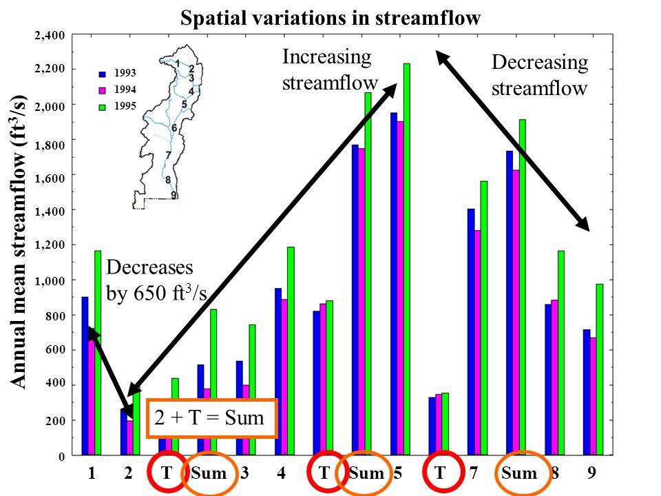 Spatial variations in streamflow RGDelN RGTrinch Conejos Sum1 RGLob RGTJB Chama Sum2 RGOtowi Convey RGFldwy Sum3 RGLeasb RGElP Annual mean streamflow (ft 3 /s) 0 1,200 1,000 200 800 600 400 1,400 1,600 1,800 2,000 2,200 2,400 1 2 T Sum 3 4 T Sum 5 T 7 Sum 8 9 Decreases by 650 ft 3 /s Increasing streamflow Decreasing streamflow 2 + T = Sum 1993 1994 1995