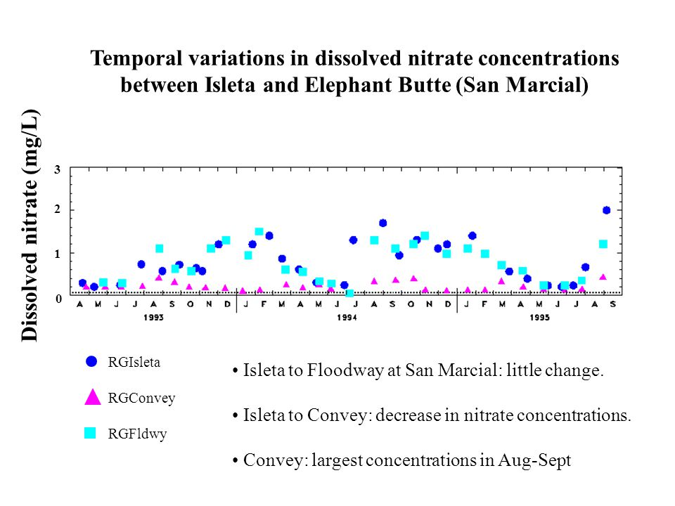 3 0 1 2 RGIsleta RGConvey RGFldwy Temporal variations in dissolved nitrate concentrations between Isleta and Elephant Butte (San Marcial) Dissolved nitrate (mg/L) Isleta to Floodway at San Marcial: little change.