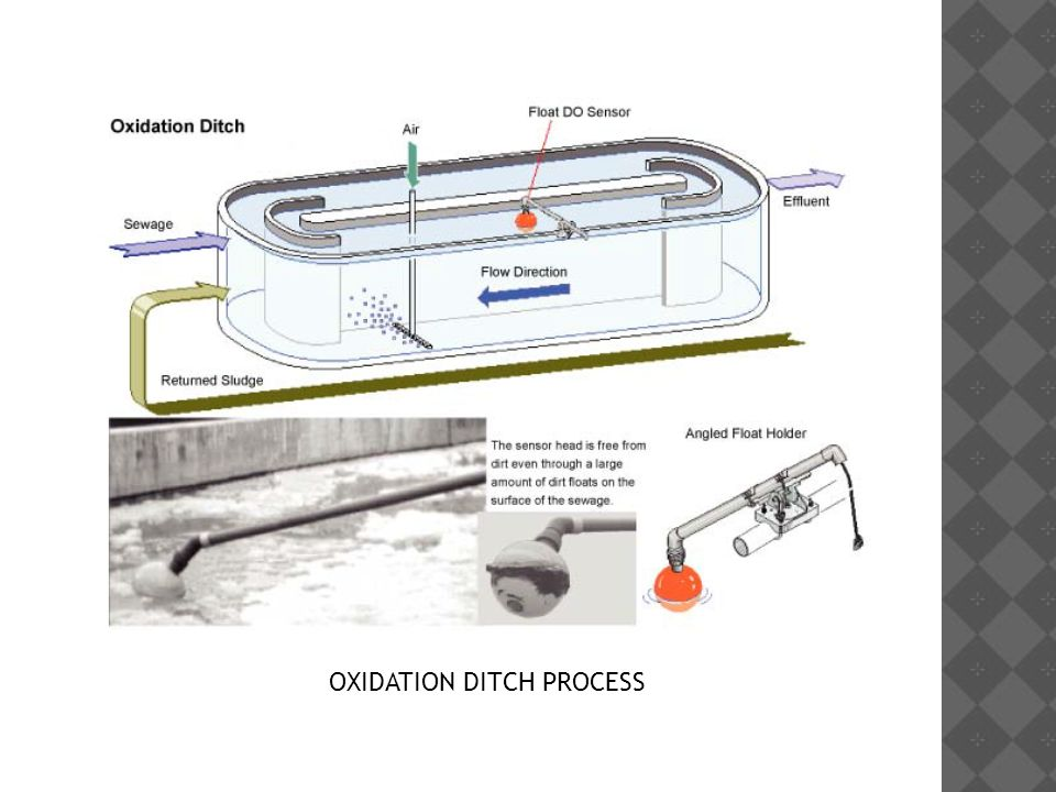 OXIDATION DITCH PROCESS