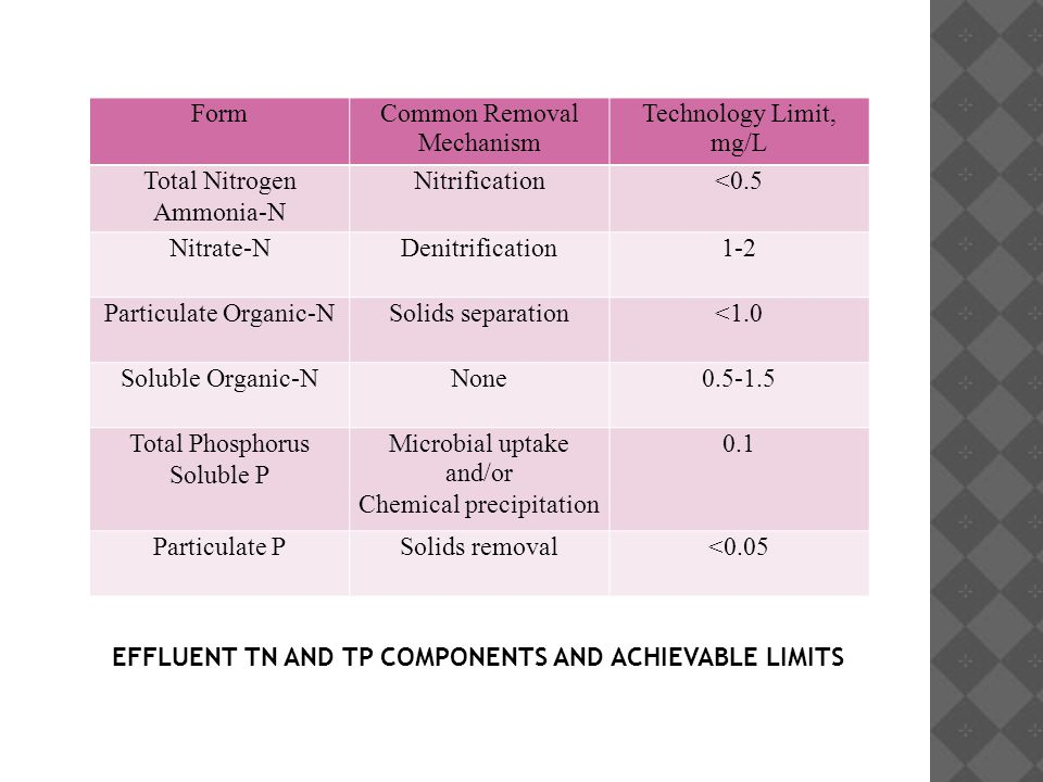 FormCommon Removal Mechanism Technology Limit, mg/L Total Nitrogen Ammonia-N Nitrification<0.5 Nitrate-NDenitrification1-2 Particulate Organic-NSolids separation<1.0 Soluble Organic-NNone0.5-1.5 Total Phosphorus Soluble P Microbial uptake and/or Chemical precipitation 0.1 Particulate PSolids removal<0.05 EFFLUENT TN AND TP COMPONENTS AND ACHIEVABLE LIMITS