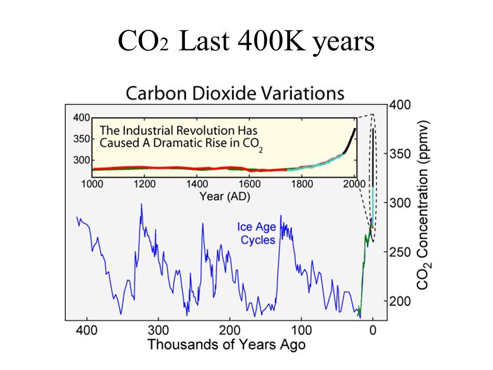 CO 2 Last 400K years
