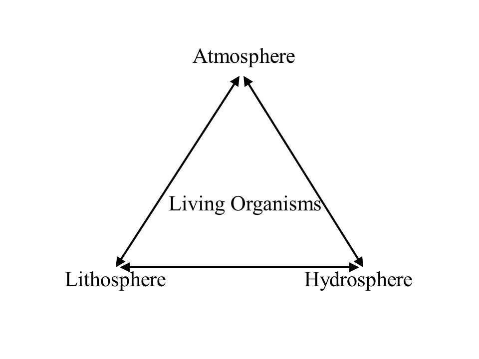 Atmosphere LithosphereHydrosphere Living Organisms