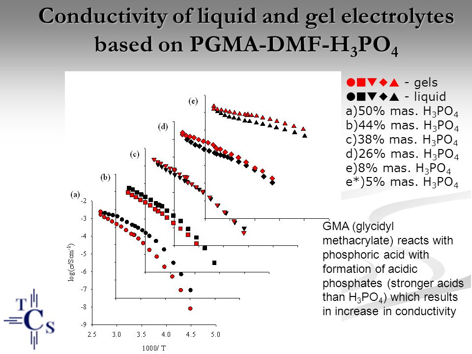 Conductivity of liquid and gel electrolytes based on PGMA-DMF-H 3 PO 4     - gels     - liquid a)50% mas.
