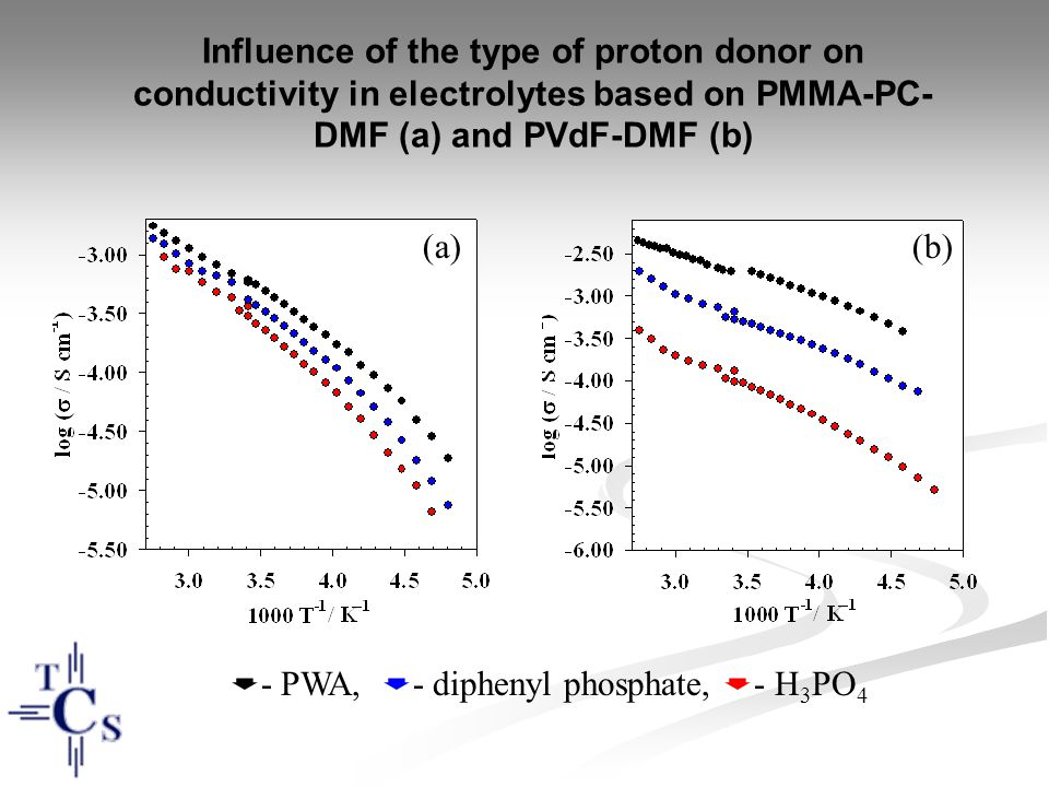  - PWA,  - diphenyl phosphate,  - H 3 PO 4 Influence of the type of proton donor on conductivity in electrolytes based on PMMA-PC- DMF (a) and PVdF-DMF (b) (a)(b)