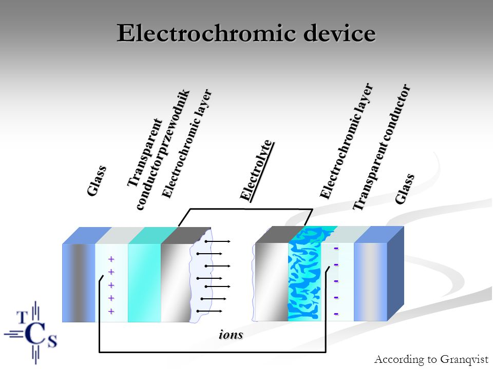 Electrochromic device ----- +++++ ions Electrochromic layer Transparent conductorprzewodnik Glass Electrolyte Glass Electrochromic layer Transparent conductor According to Granqvist