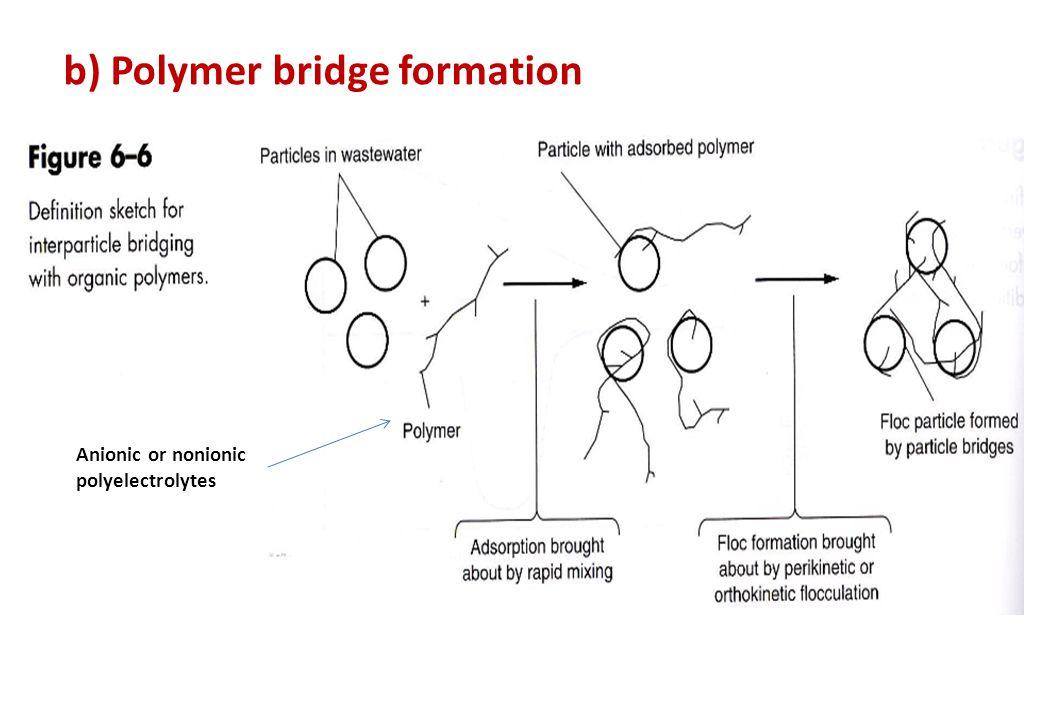 b) Polymer bridge formation Anionic or nonionic polyelectrolytes