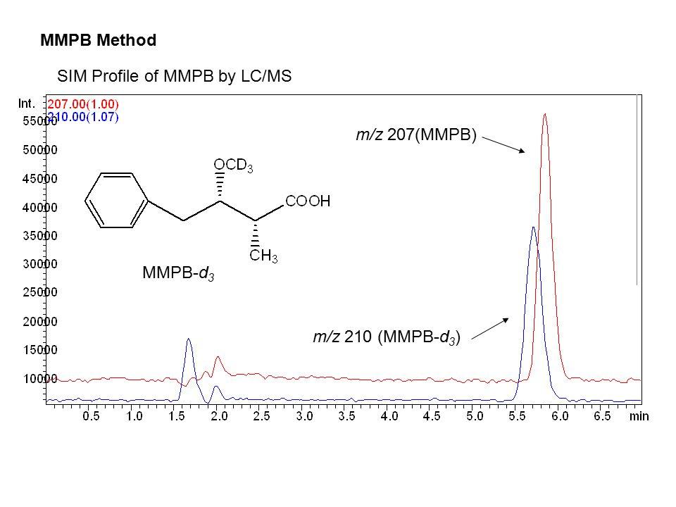SIM Profile of MMPB by LC/MS m/z 207(MMPB) m/z 210 (MMPB-d 3 ) MMPB-d 3 MMPB Method