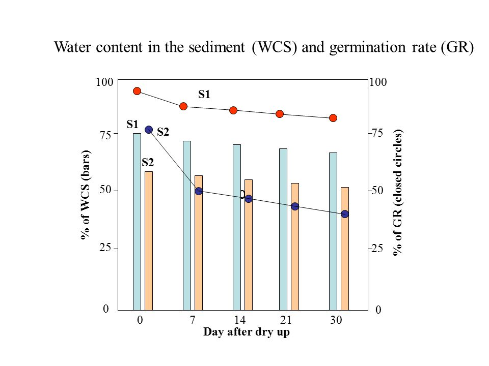 Water content in the sediment (WCS) and germination rate (GR) 100 0 7142130 Day after dry up % of WCS (bars) 100 75 50 25 0 0 50 75 100 % of GR (close