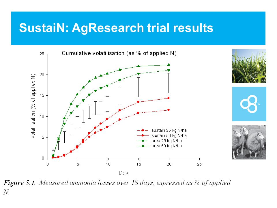 SustaiN: AgResearch trial results