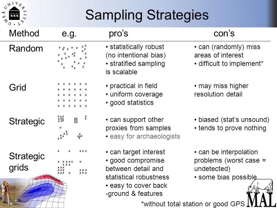 Sampling Strategies Methode.g.pro'scon's Grid Random Strategic grids statistically robust (no intentional bias) stratified sampling is scalable can (r