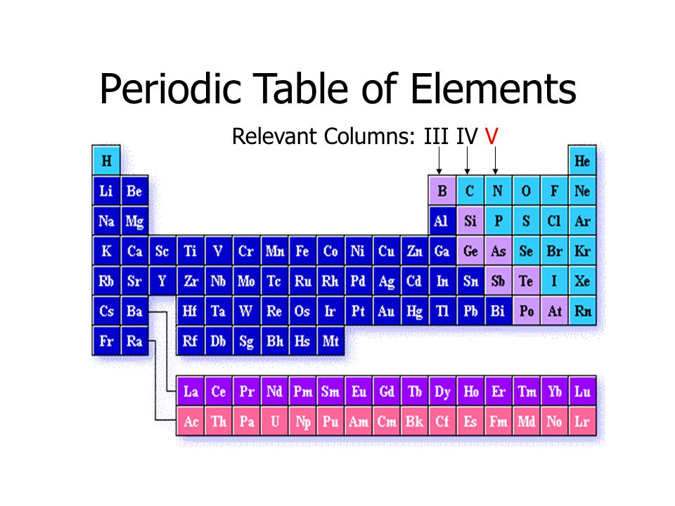 Periodic Table of Elements Relevant Columns: III IV V
